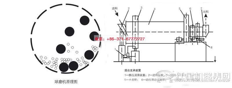 陶瓷球磨机  电机通过减速装置驱动筒体回转,筒体内的碎矿石和钢球在